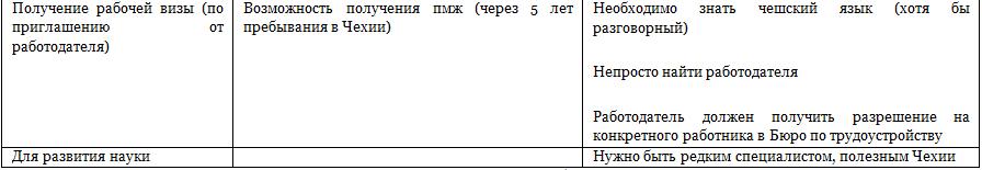 Таблица значений часть третья