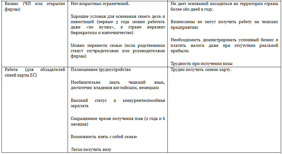 Таблица значений вторая часть