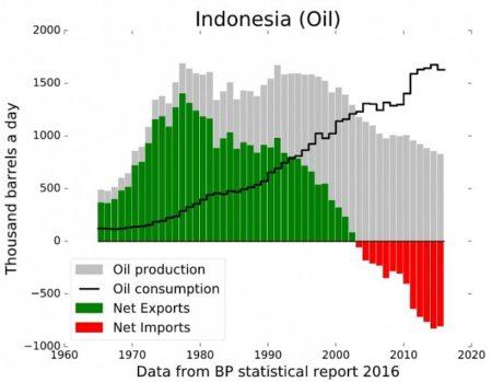 Стоимость бензина на Бали