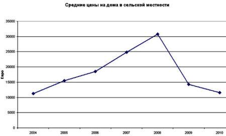 Динамика изменения цен на дома в болгарской деревне