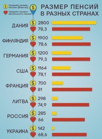 Размер пенсий в разных странах