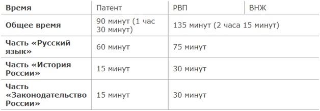 Таблица времени на экзамен