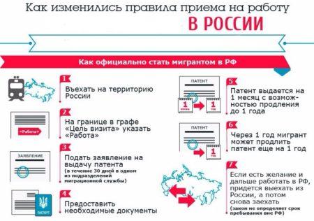 Правила приема на работу в РФ