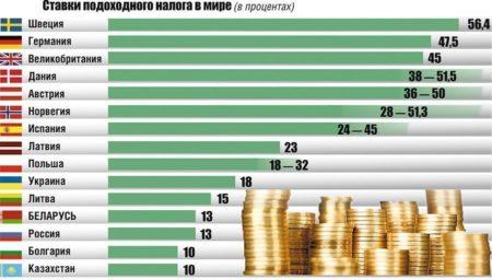Налогообложение в Литве