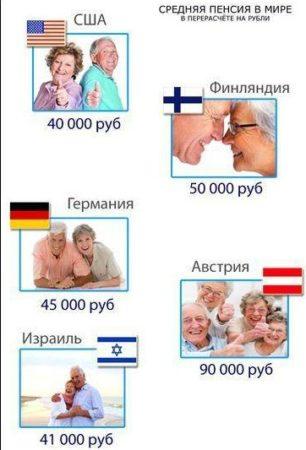 Пенсии в мире