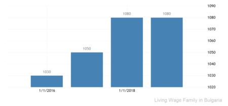 Прожиточный минимум болгарской семьи по годам согласно данным WageIndicator Foundation