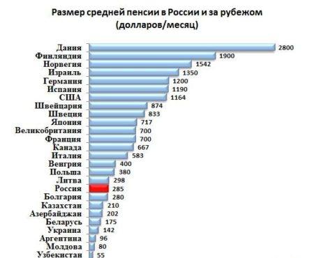 Размер средней пенсии
