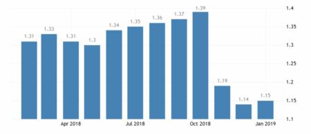 Статистика цен на бензин в Болгарии