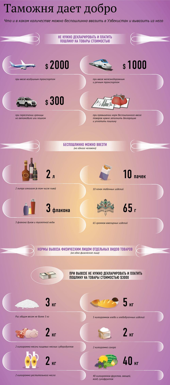 CHto-mozhno-vvozit-v-Uzbekistan