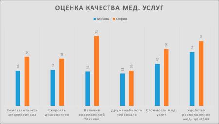 Мед. услуги в Болгарии