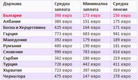 Минимальная пенсия в Болгарии