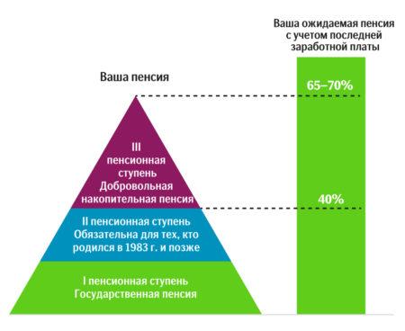 pyramiida pensii v Estonii