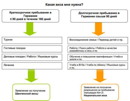 Как оформить транзитную визу в Германию для россиян в 2019 году