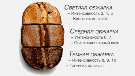 raznaya-stepen-obzharki-kofejnogo-zerna